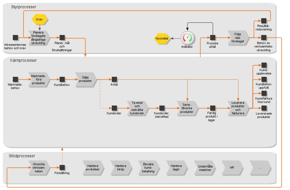 Figur: Exempel på process-översikt från ett ledningssystem i ett tillverkande företag. (Obs, detta är bara en bild - därför är modellen inte klickbar.) Skapas med 2c8 Modeling Tool från 2c8.com
